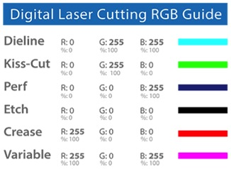 Digital laser cutting rbg guide